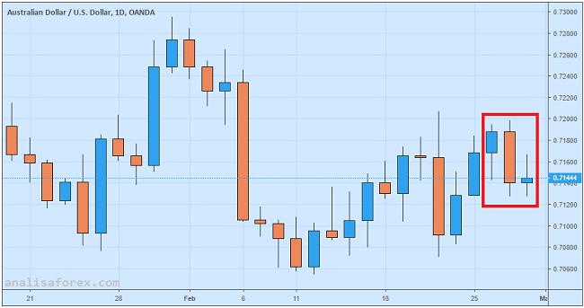 Dolar Australia Tertekan, Diseret Oleh Sektor Perumahan
