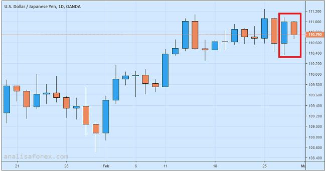 Yen Jepang Menguat Tipis Setelah Bentrokan India-Pakistan