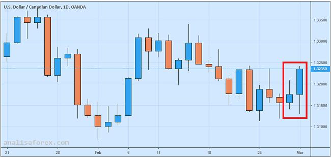 GDP Kanada Mengecewakan, USD/CAD Melonjak