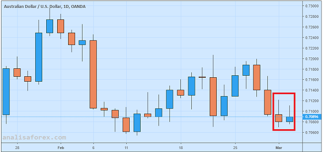 Dolar Australia Berusaha Rebound