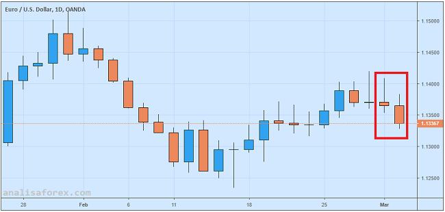 Euro Tertekan Meski Laju PPI Lampaui Ekspektasi