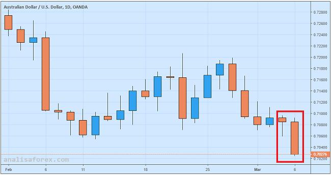 GDP Australia Kuartal IV/2018 Tumbang, AUD/USD Anjlok