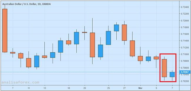 Dolar Australia Berupaya Rebound Dari Level Terendah Dua Bulan