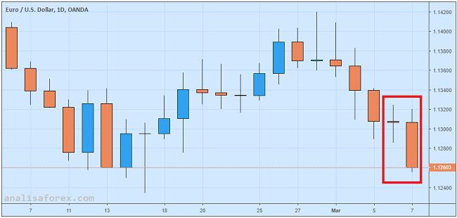 EUR/USD Tumbang Setelah ECB Umumkan Paket TLTRO Baru