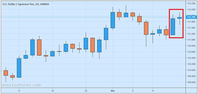 USD/JPY Stabil Seusai Pengumuman Bank Sentral Jepang