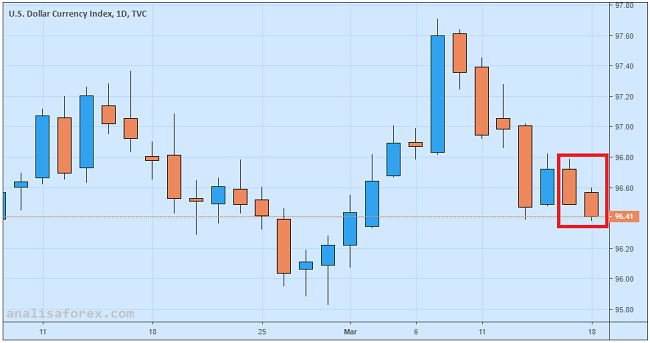 Dolar AS Melemah Akibat Spekulasi Seputar Rapat FOMC