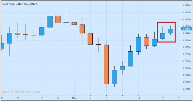 Euro Naik Tipis Berkat Indeks ZEW