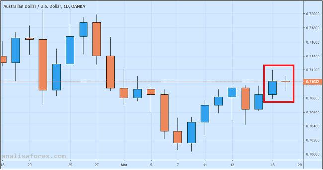 Notulen Rapat RBA Dianggap Biasa Saja, Dolar Australia Flat