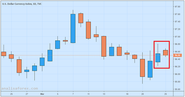 Dolar AS Melemah Karena Kekhawatiran Mengenai Ancaman Resesi