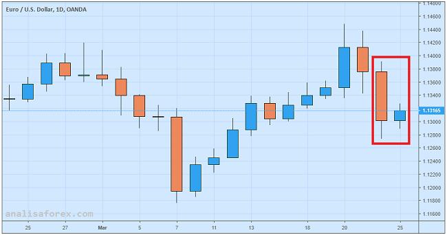 Indeks IFO Jerman Dorong Upaya Rebound Euro