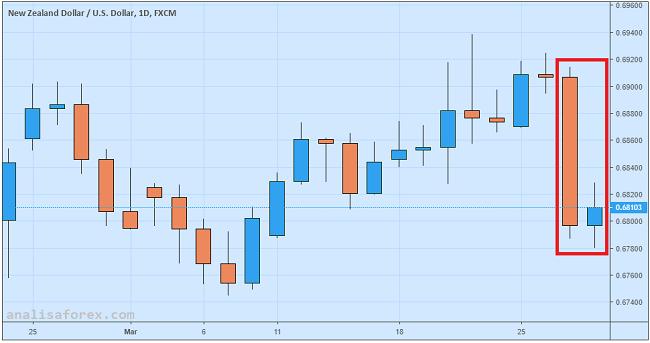NZD/USD Gagal Rebound Pasca Rilis Indeks Sentimen Bisnis