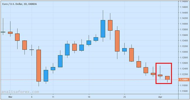 Euro Terpuruk Setelah Rilis PPI Bulan Februari 2019