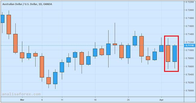 Dolar Australia Menguat Didukung Data dan Negosiasi AS-China