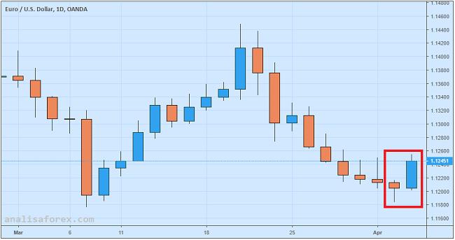 Euro Menguat