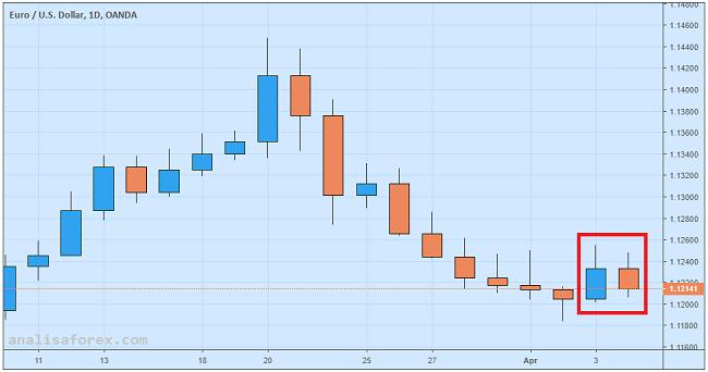 Euro Jatuh Lagi Ke Level Terendah Sebulan Karena Data Jerman