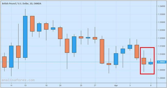 Kemerosotan Sterling Tertahan Oleh Optimisme Pasar
