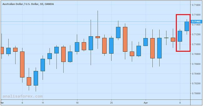 Dolar Australia Naik Menggapai Level Tertinggi Dua Pekan