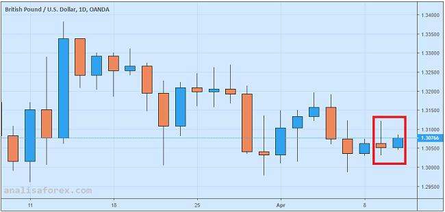 GBP/USD Abaikan Kenaikan GDP Inggris