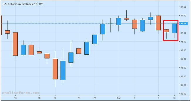 Indeks Dolar AS Menguat Jelang Rilis Notulen FOMC