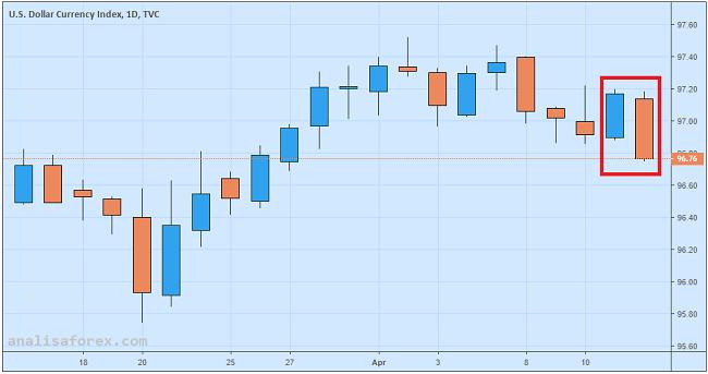 Dolar Ditekan Apresiasi Euro