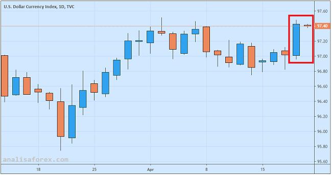 Dolar Capai Tertinggi Dua Pekan Di Tengah Minimnya Volatilitas