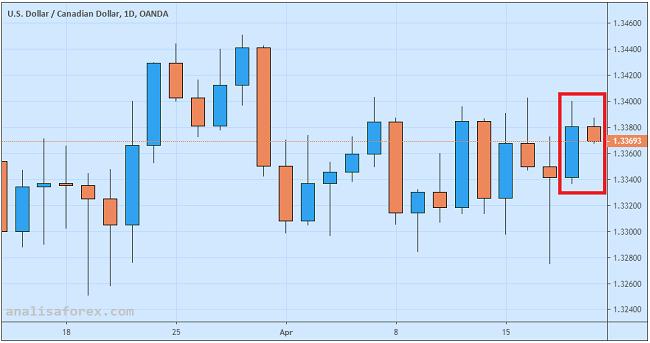 Dolar Kanada Tetap Tertekan Meski Penjualan Ritel Meningkat