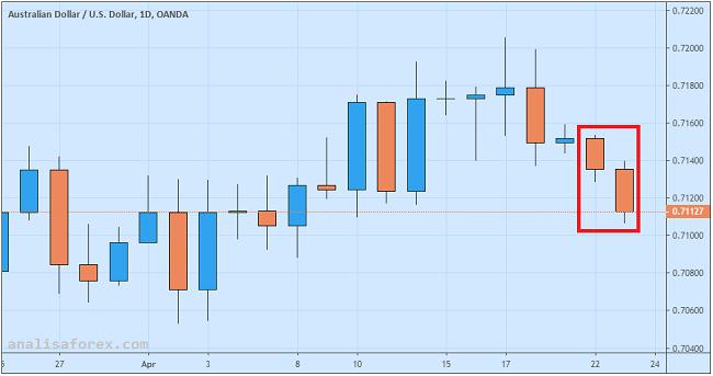 Dolar Australia Melemah Di Tengah Sepinya Rilis Data Ekonomi