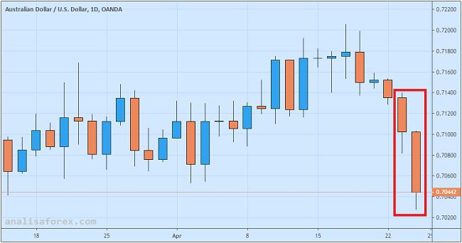 Dolar Australia Anjlok Karena Inflasi Stagnan