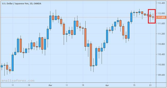 Yen Sideways Menjelang Pengumuman Kebijakan Bank Sentral Jepang