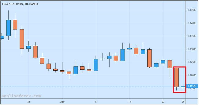 Euro Terpuruk Karena Lesunya Aktivitas Ekonomi Jerman