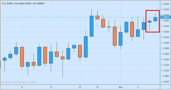 USD/CAD Didongkrak Kekhawatiran Geopolitik dan Masalah Ekonomi Domestik