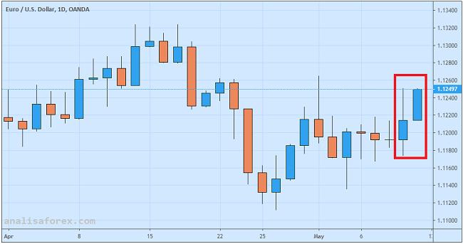 Euro Siap Menguat Dua Pekan Beruntun Berkat Depresiasi Dolar
