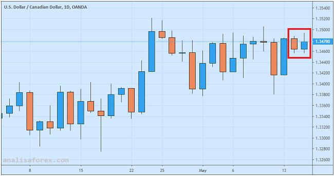 Inflasi Kanada Meragukan USDCAD Naik Tipis
