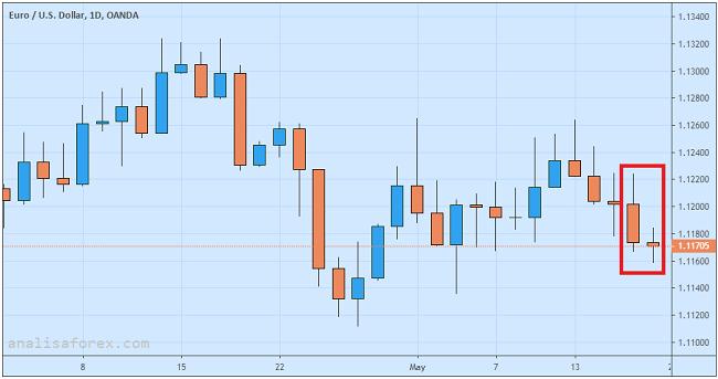 Euro Melemah Karena Inflasi Euro Lamban