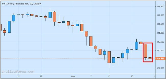 USD/JPY Anjlok Akibat Meningkatnya Kekhawatiran