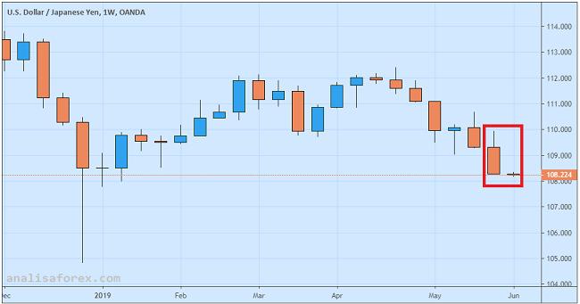 USD/JPY Capai Level Terendah 4 Bulan