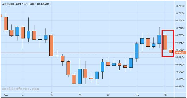 Dolar Australia Merosot Akibat Imbas Memburuknya Ekonomi China