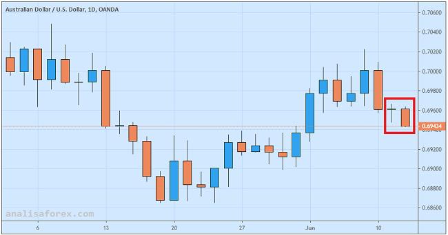Dolar Australia Terguling Pasca Rilis Data CPI China
