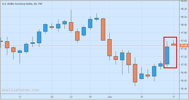 Dolar AS Kokoh Jelang Rapat FOMC Besok