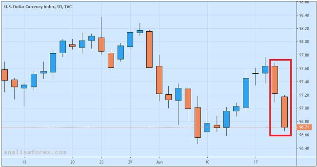 Dolar Tumbang Fed Siap Pangkas Suku Bunga