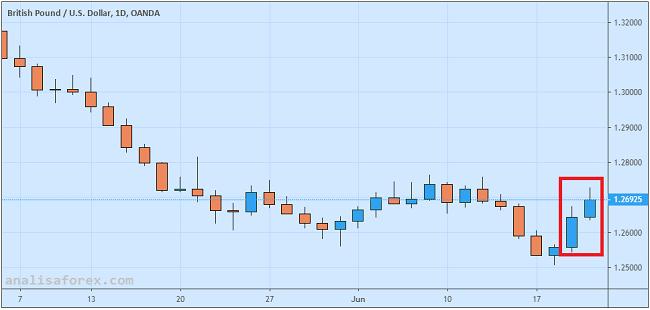 BoE Kandaskan Ekspektasi Pasar dan Reli Sterling