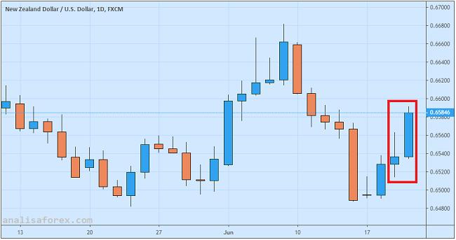 NZD/USD Meroket Berkat Pengumuman Fed dan Data GDP