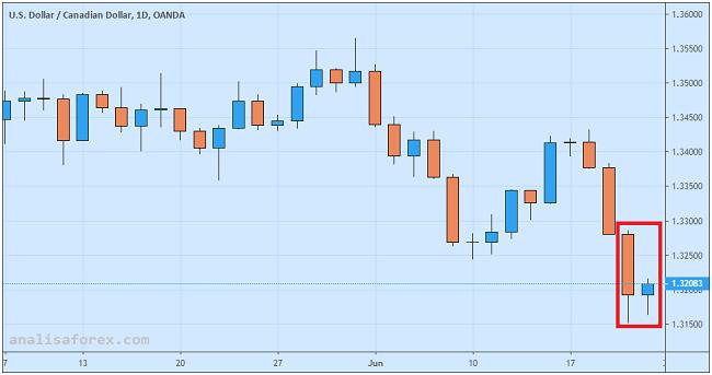 Penjualan Ritel Kanada Lamban USD/CAD Rebound Terbatas