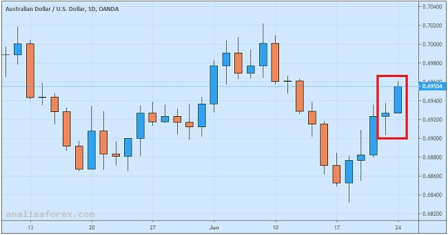 Dolar Australia Naik Pesat Jelang G20