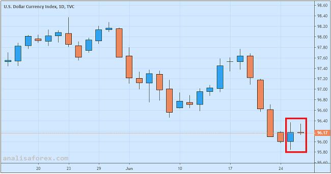 Upaya Rebound Dolar Dihalangi Kemerosotan Durable Goods Orders
