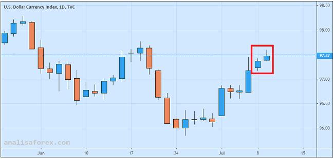 Optimisme Pasar Terhadap Dolar Berkurang Pasca Rilis JOLTs