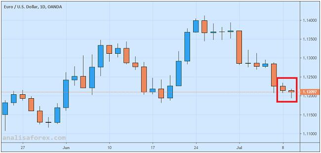 Outlook Euro Dollar Terpangkas Karena Kemelut Ekonomi Jerman