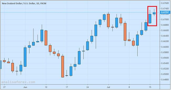 Inflasi Kiwi Sesuai Ekspektasi Dolar New Zealand Reli Terbatas