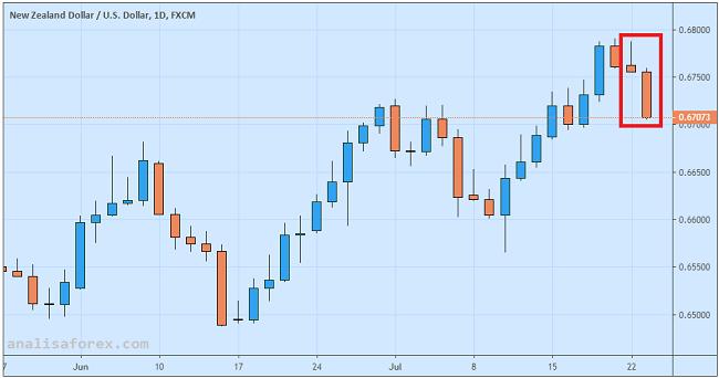 Dolar New Zealand Anjlok