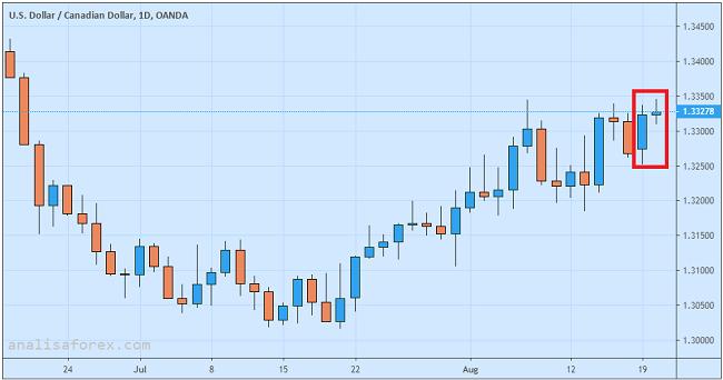 Dolar Kanada Jatuh Seiring Rontoknya Harga Minyak Mentah